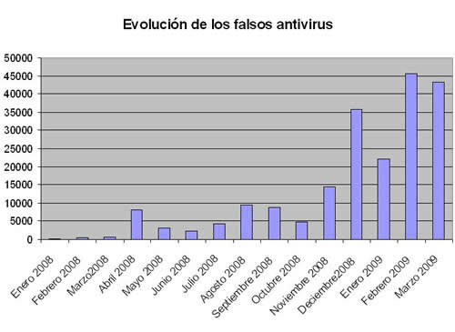 falsosantivirus-abr09