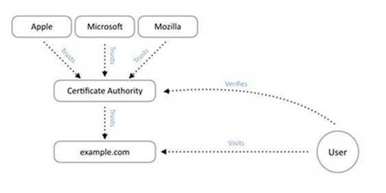 diagrama-cadena-certificado-ssl-tls-1