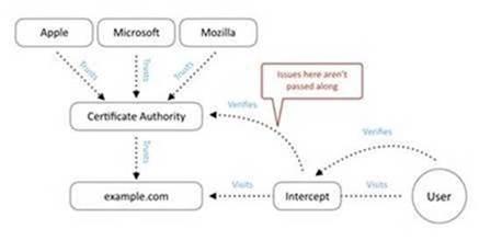 diagrama-cadena-certificado-ssl-tls-3